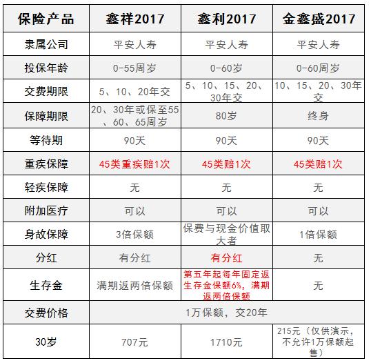 平安三鑫2017系列产品