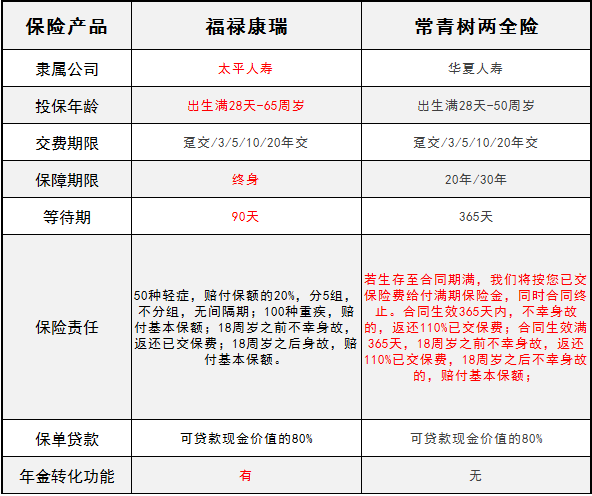 太平福禄康瑞2018终身重大疾病保险【怎么样 详细条款... 沃保保险网