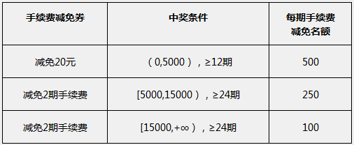 [光大白条visa联名卡]中信白条联名卡最新分期活动 15000元免费借24期