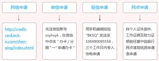 网贷123查询:中信白条联名卡好申请吗