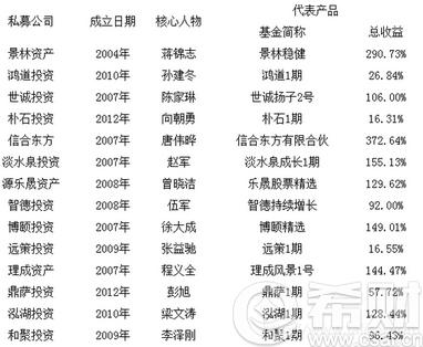 私募基金公司哪家好?最新中国十大私募基金公司排名