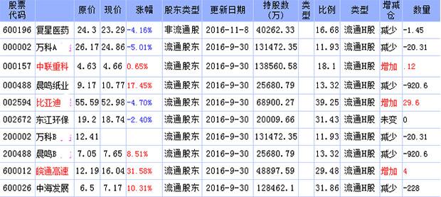 2016年hkscc nominees limited持股明细