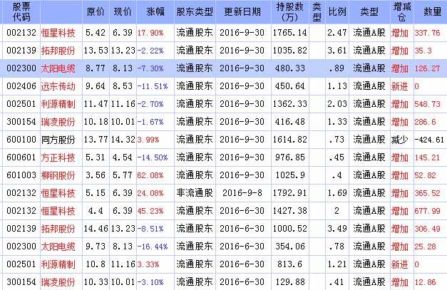 2016年牛散谢仁国最新持股