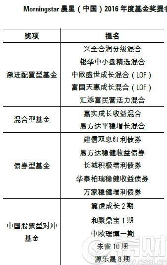 晨星2016年度基金奖提名一览表