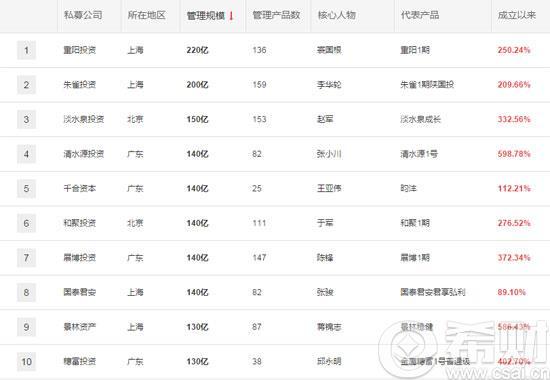 2016年中国私募公司排名 中国十大私募公司