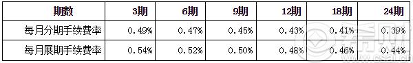 股票下载:工行信用卡分期付款计算器:5000元分6期手续费