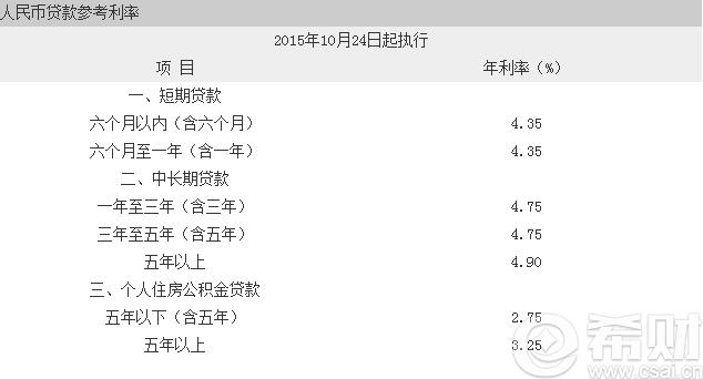 [2016年商业贷款利率]2016河北商业贷款利率