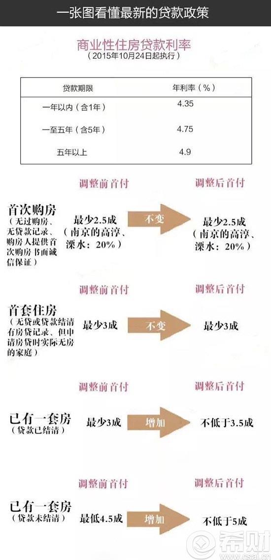 南京二套房首付多少_南京二套房首付比例不得低于50%
