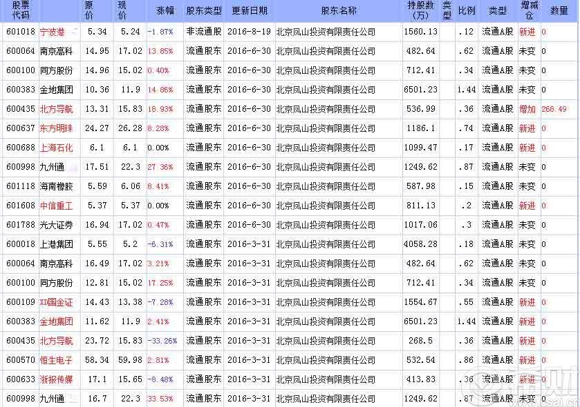 2016年北京凤山投资有限公司_2016年北京凤山投资有限公司持股名单