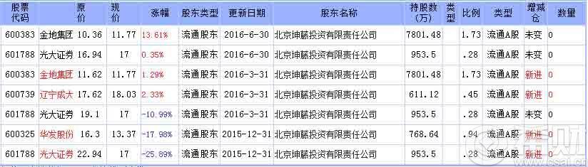 2016年北京高考英语|2016年北京坤藤投资持股名单