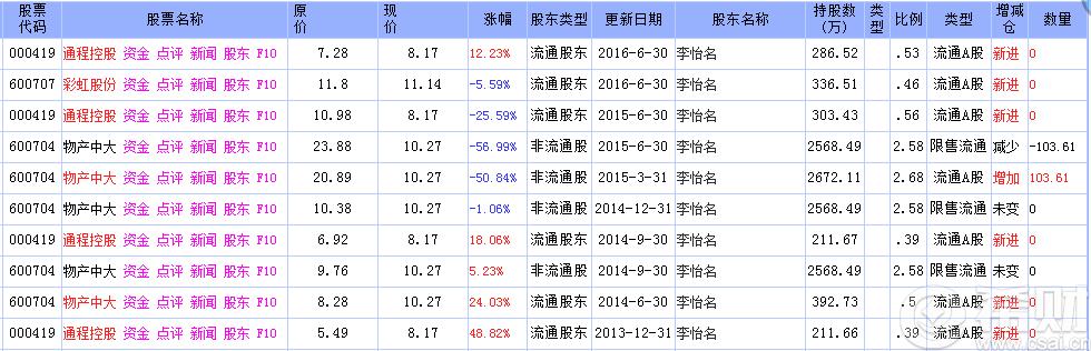 [2016年牛人运程]2016年牛散李怡名最新持股名单