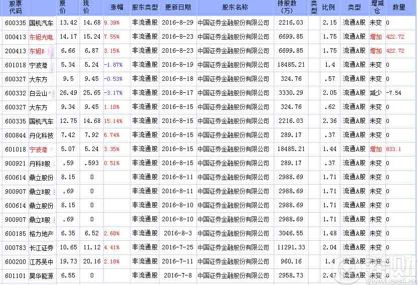 【思想汇报2016年各季度】2016年三季度证金公司最新持股名单