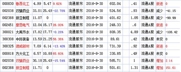 2017年牛散金燕最新持股