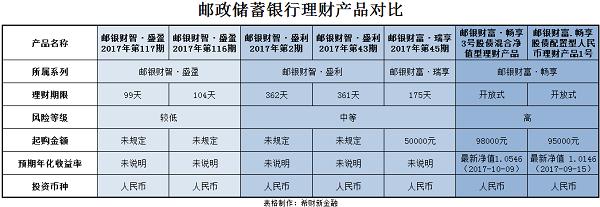 邮政储蓄银行理财产品对比.png