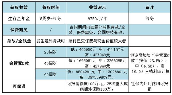 央视50指数:华夏福临门如意版利益演示(附案例说明)