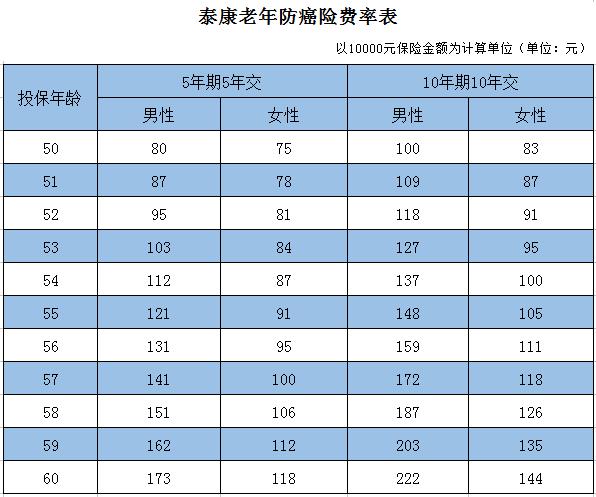 云煤能源股票:泰康防癌险费率表(附图)