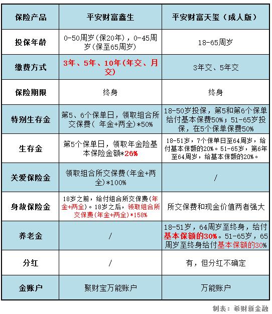 中国平安财富天玺与财富鑫生