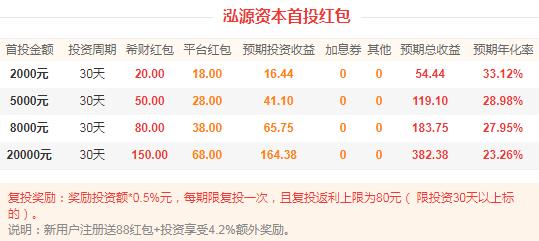 P2P投资福利:泓源资本首投2000元,获利54.44元