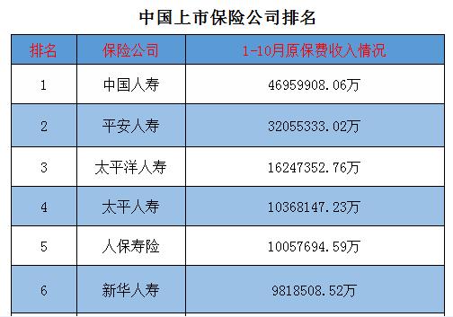 东方园林股票:中国上市保险公司排名(附图)