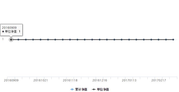 产品近半年净值预期年化收益走势图