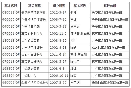 2017年中国银行基金定投一览表