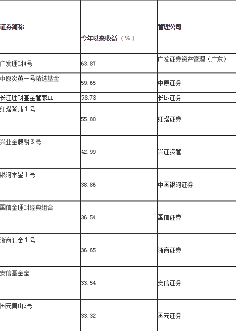 公募fof基金哪个好?公募fof基金排名一览表