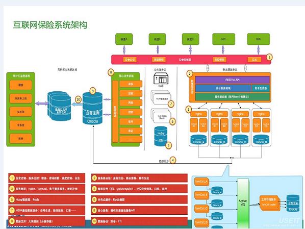 互联网保险系统架构图