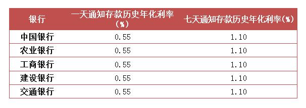 通知存款和定期存款哪个利息高_通知存款VS定期存款,两者区别知多少?