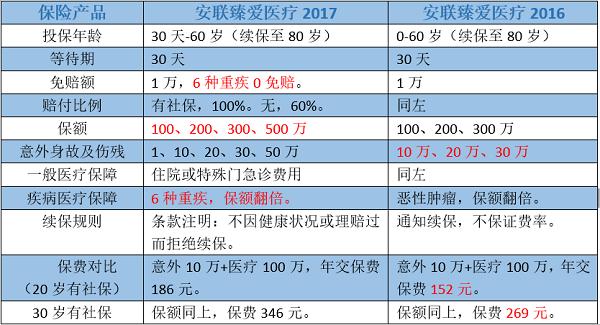 臻爱医疗2017版与2016版对比.png