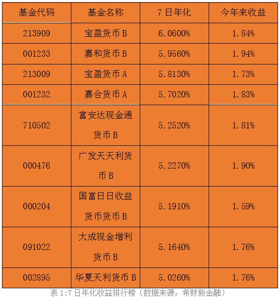 货币基金收益排行榜|2017中国货币基金收益排行榜