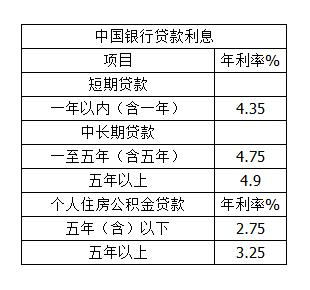 中国银行贷款多少利息.png