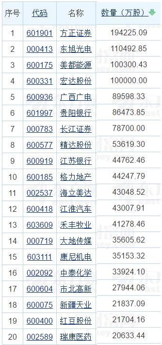 2017年8月解禁股一览表