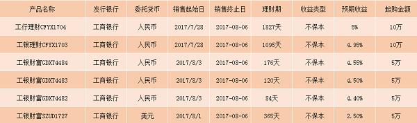8月工行理财产品收益排行