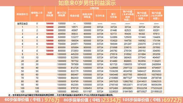 600970:华夏如意来年金保额表(附收益案例)