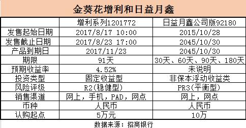 金葵花增利和日益月鑫.png