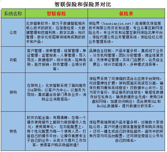 600970:智联保险和保险界对比(附图)