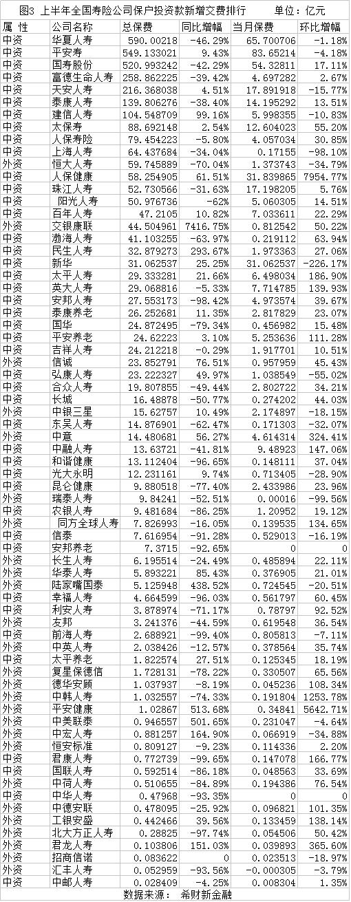 寿险公司保护投资款新增排行.png