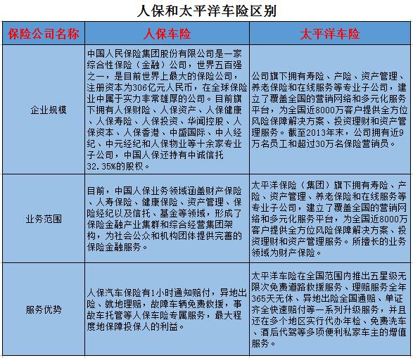 东华能源股吧:人保和太平洋车险区别(附图)