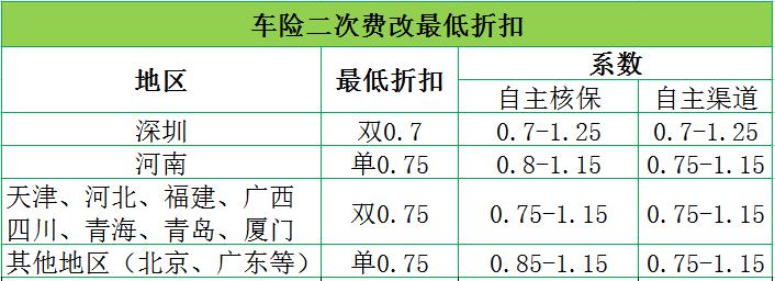 中恒集团股吧:二次费改后 2017全国各地车险最低折扣是多少