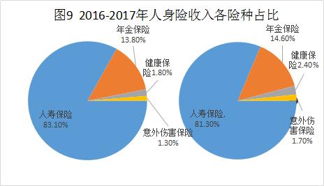 2016-2017人身险收入各险种占比.png