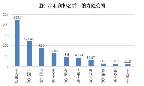 图9 净利润排名前十的寿险公司.png