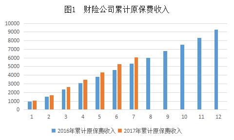 图1 财险公司累计原保费收入.png