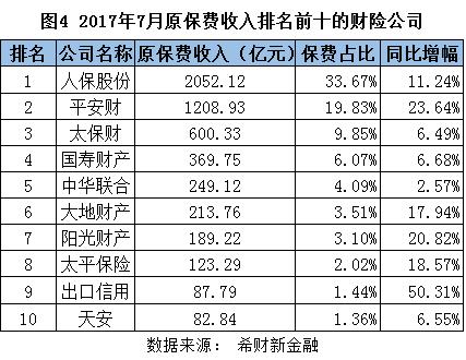 图4 原保费收入排名前十的财险公司.png