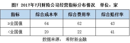 图7 财险公司经营指标分布情况.png