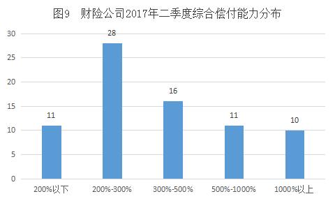图9 财险公司综合偿付能力分布.png