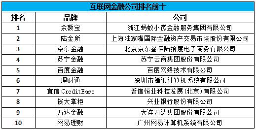 2017中国互联网金融排名:这十家公司榜上有名