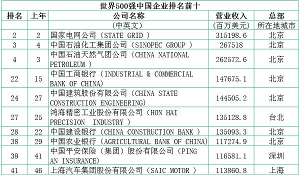 世界500强中国企业排名