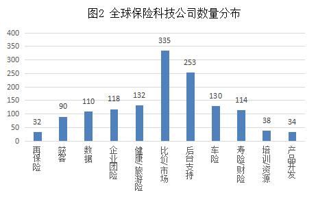 图2 全球保险科技公司数量分布.png