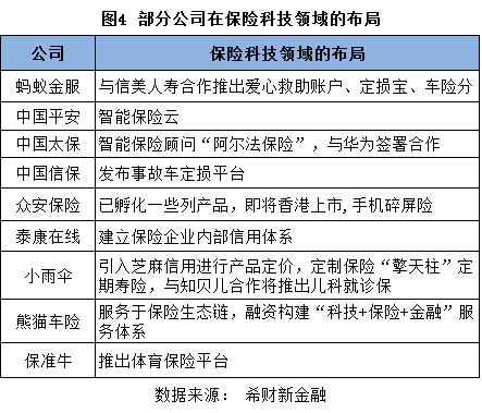 图4 部分公司在保险科技领域的布局.png