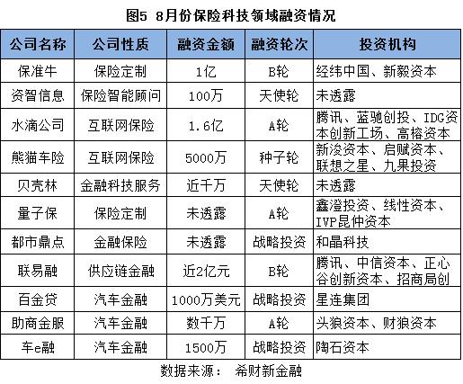 图5 保险科技领域融资情况.png